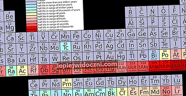 Analiza układu okresowego na podstawie właściwości pierwiastków chemicznych