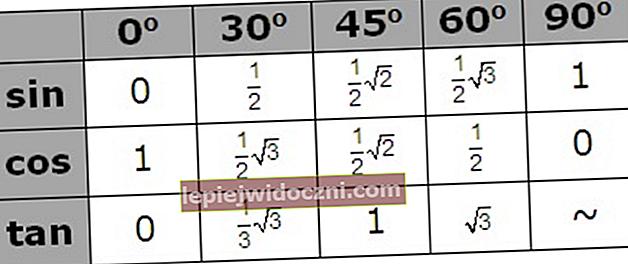 Uzupełnij tabele trygonometryczne od 0 do 360º